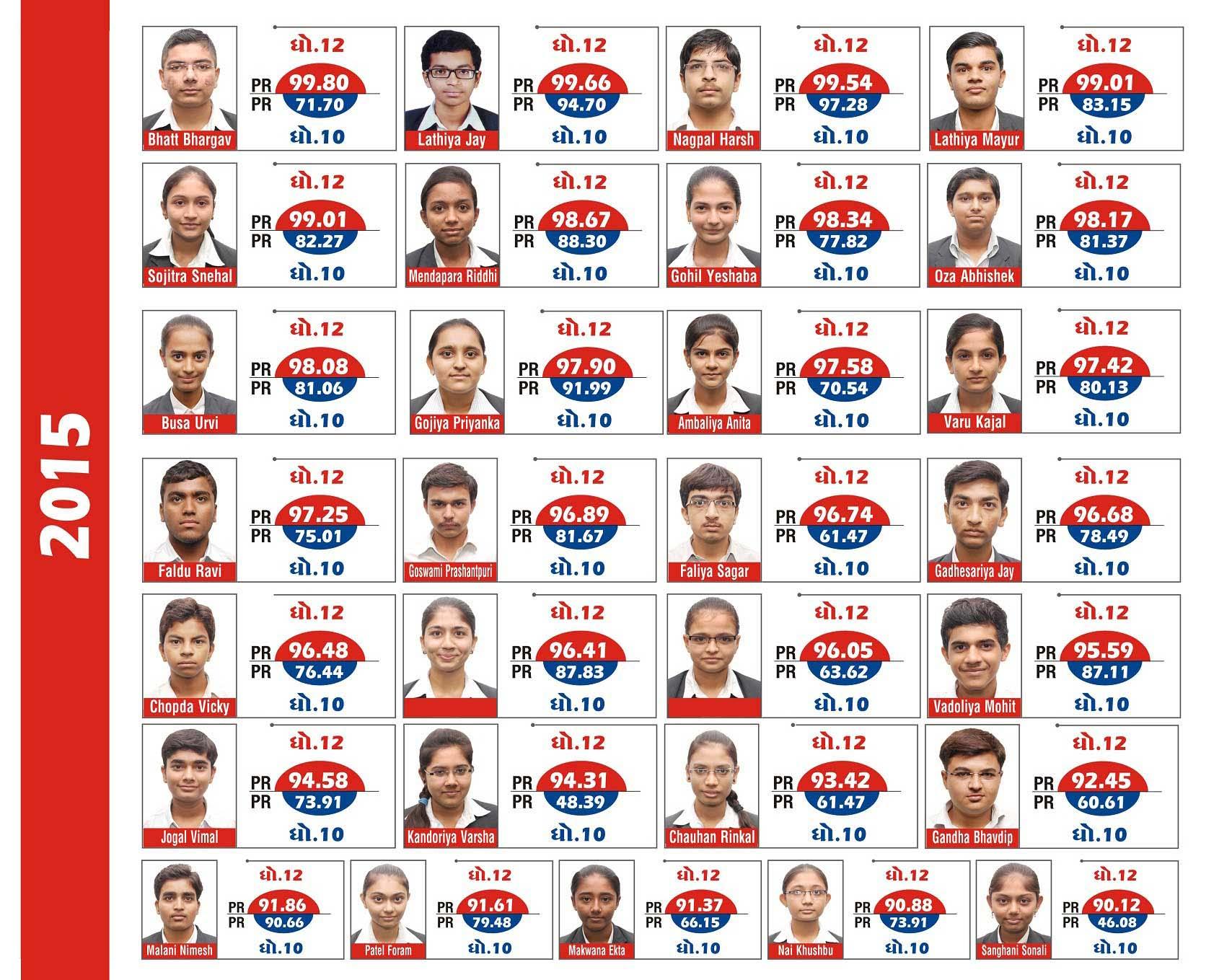 krishna schools Commerce Result of 2015